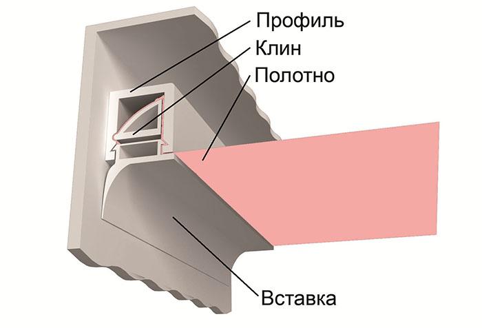 Схема установки натяжных потолков