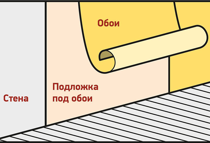 Схема расположение подложки под обои